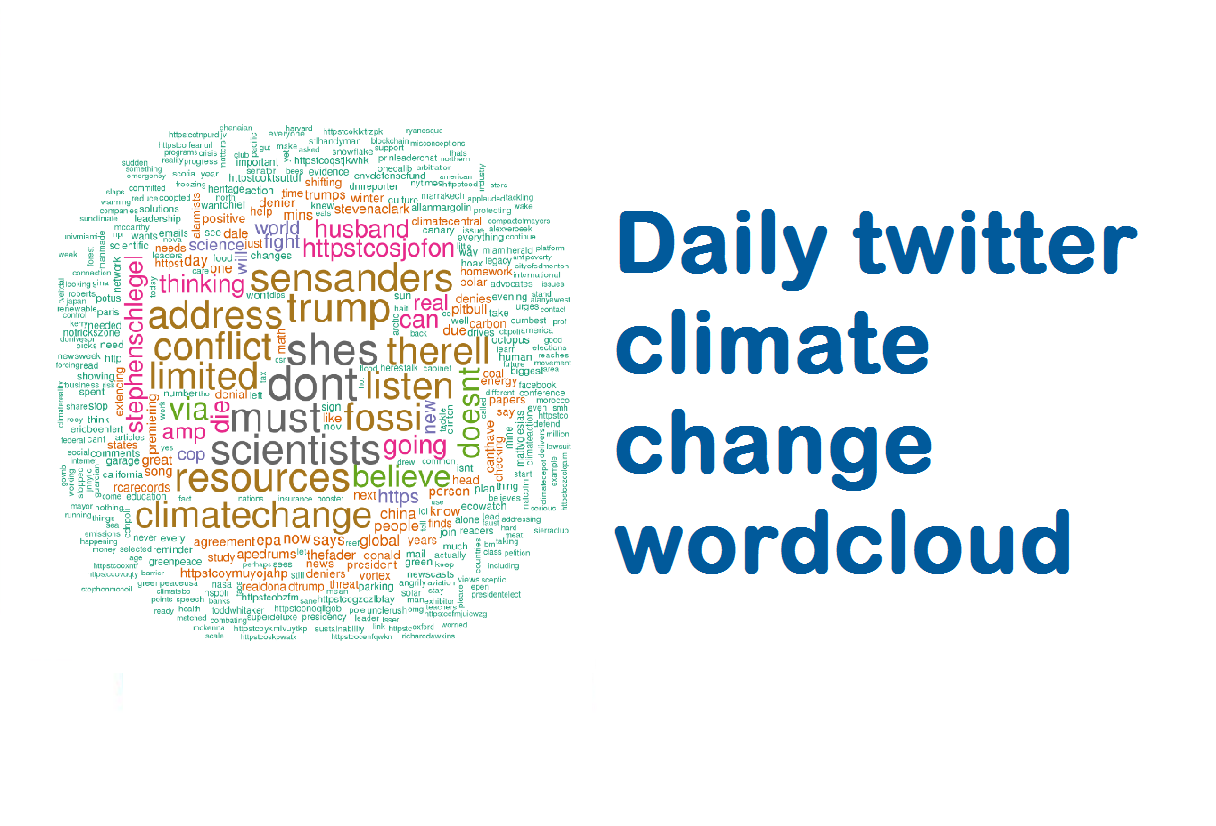 DMINE Climate Change Wordclouds